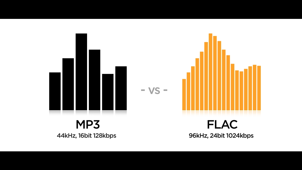 All You Need To Know About Audio formats MP3, AAC, WAV and FlAC