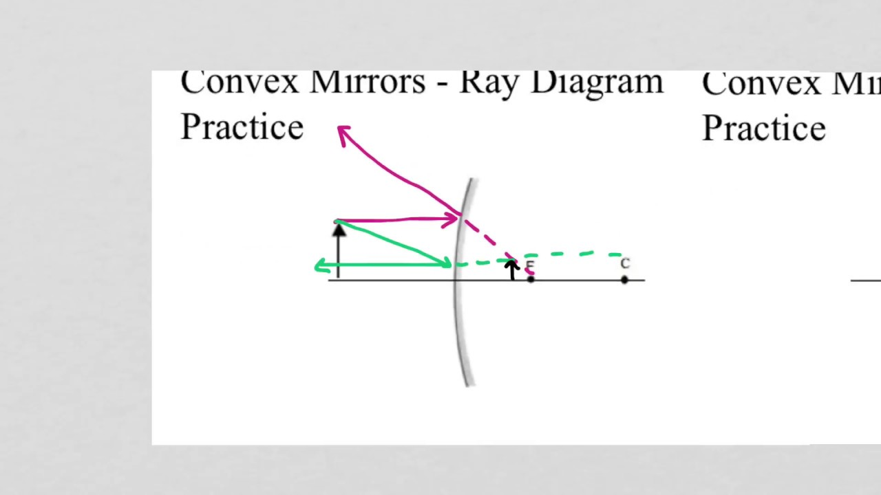 hight resolution of ray diagrams for convex mirrors