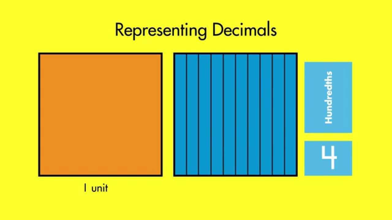 Spectrum Math Tutor: Multiplying Decimals Using Models - YouTube
