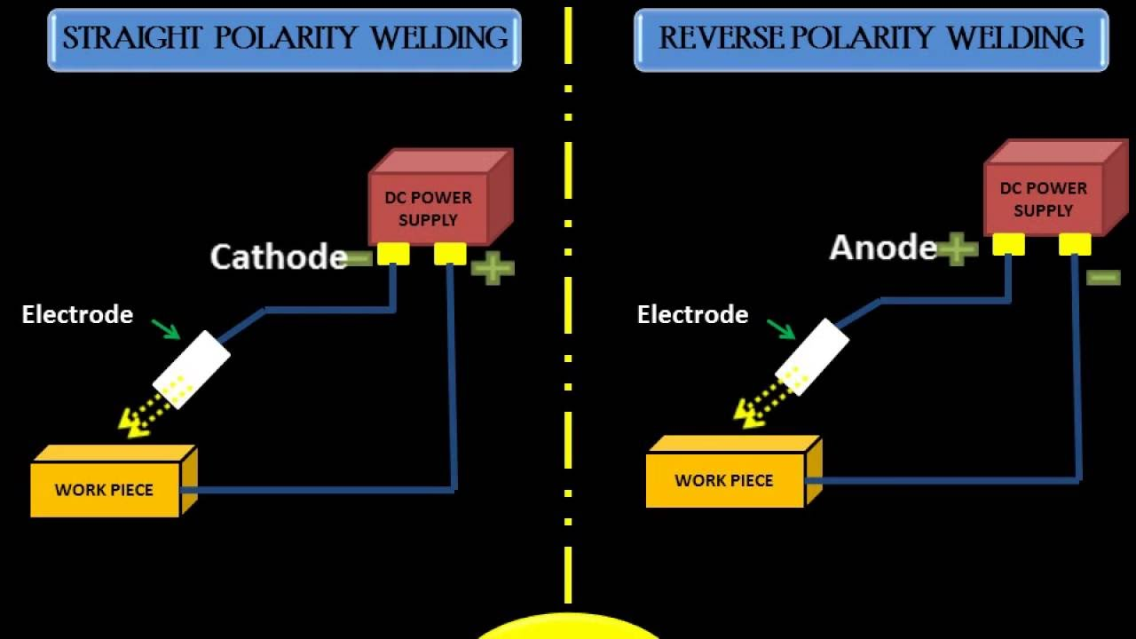 anuniverse 22 straight and reverse polarity welding [best video on you tube] Welding Polarity Maching