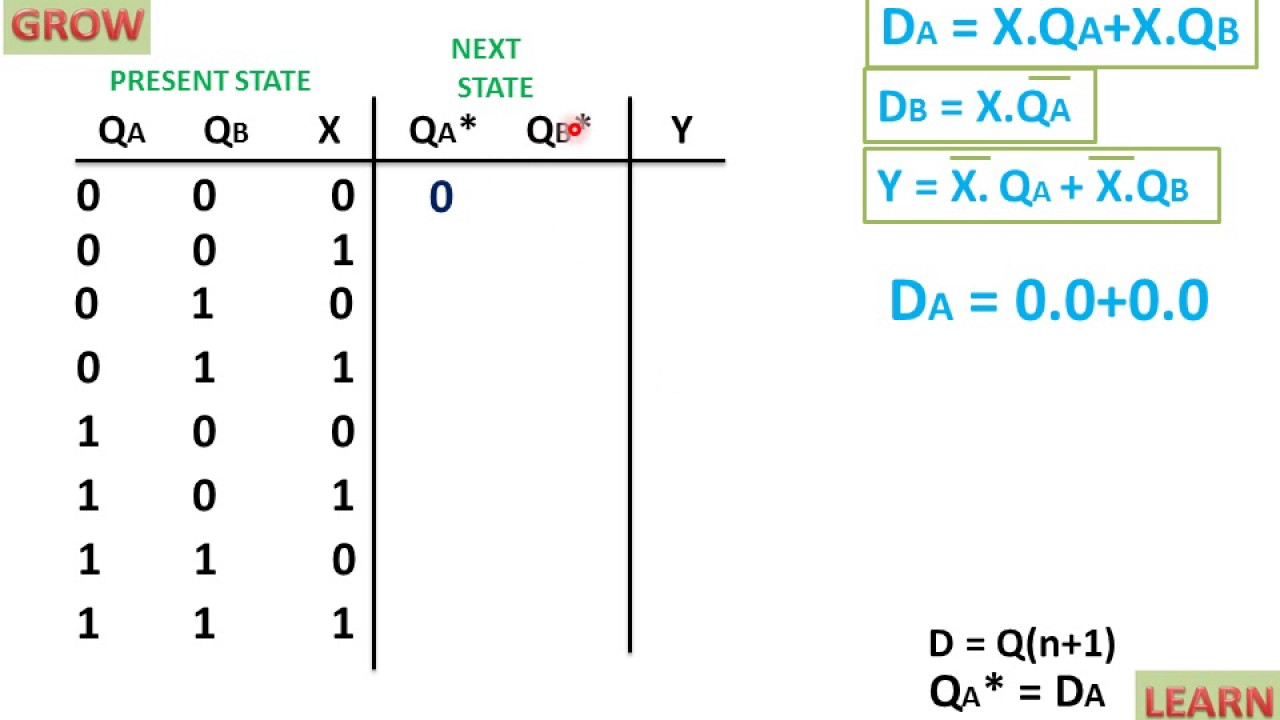 hight resolution of state table of sequential circuit using d flip flop learn and grow