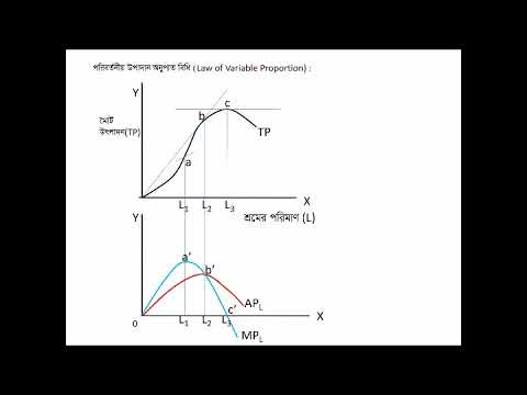 Economics, Micro Economics , Law of Variable Proportion,পরিবর্তনীয় অনুপাত বিধি