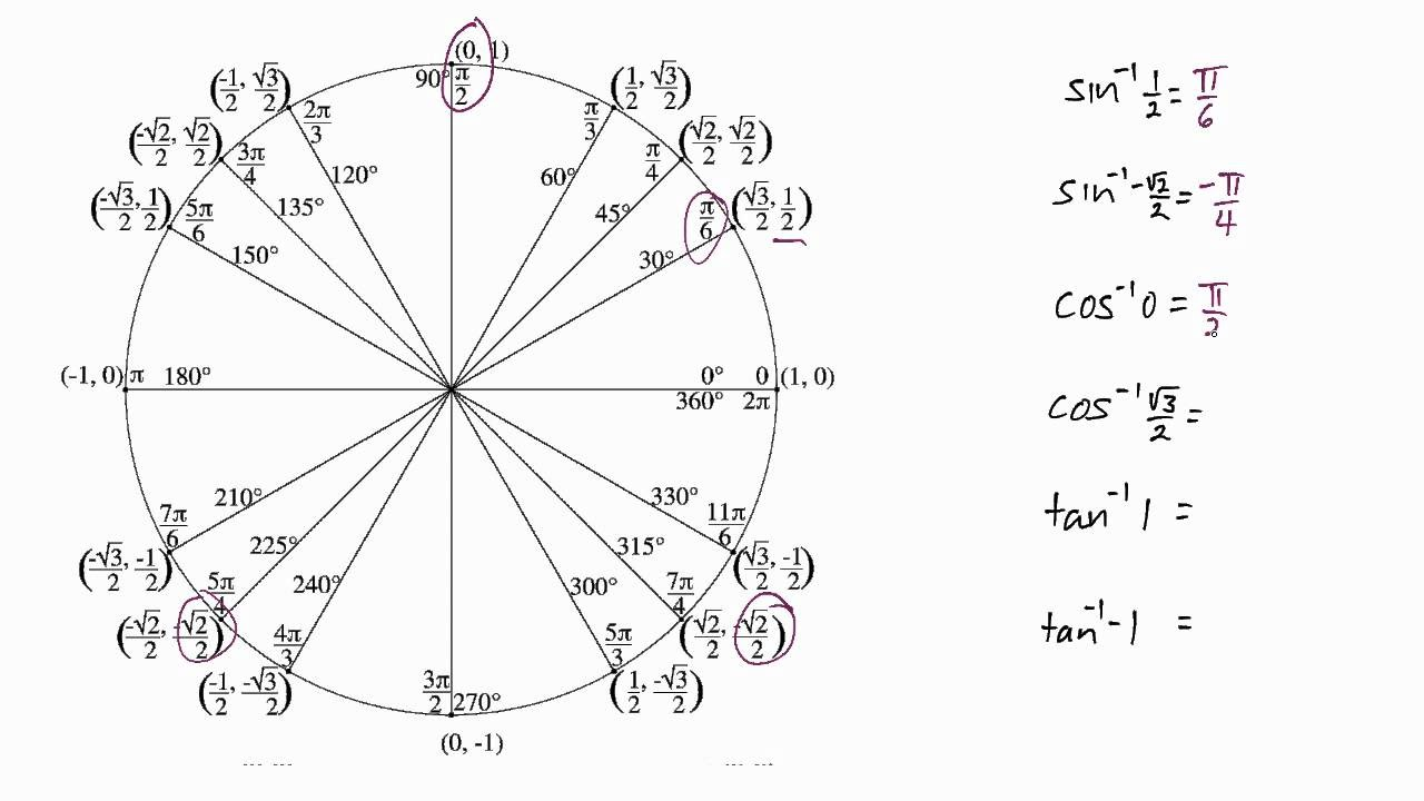 Derivative in Khmer-part-03( derivative of trigonometry