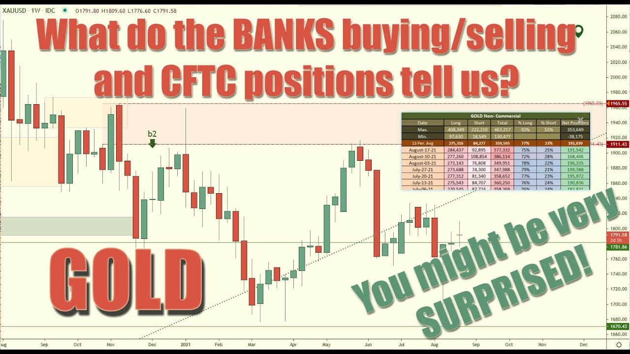 🚨Breaking: What can the Banks Buying & Selling and CFTC positions tell us: GOLD DXY US Dollar EURUSD