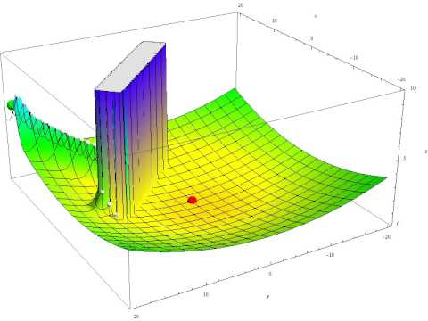 Plot 5 of 6 - Continuous A* - Obstacle Created Using the Product of Sigmoid Functions