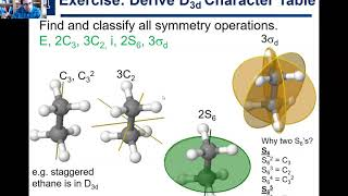 2.9. Derivation of D3d Character Table Part 1