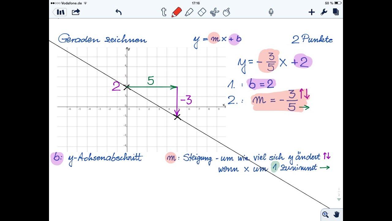 Lineare funktionen zeichnen arbeitsblatt