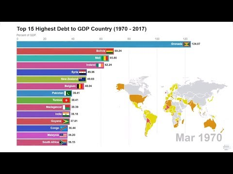 Top 15 Highest Central Government Debt To GDP Country ( 1970 - 2017 )