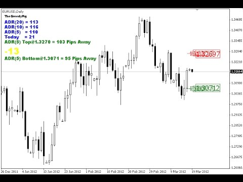 Average Daily Range Indicator For Metatrader 4 Youtube