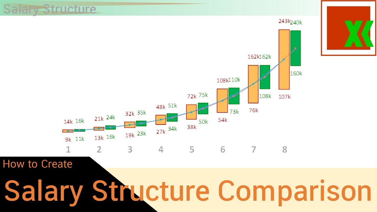 salary structure comparison chart  1
