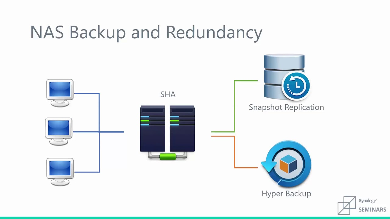 Synology | NAS Backup and Redundancy Best Practices
