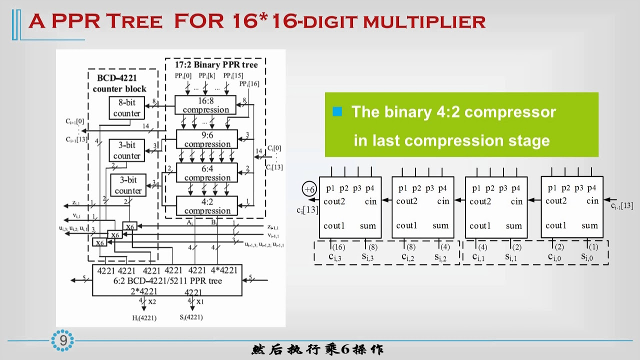 high performance parallel decimal multipliers using hybrid bcd codes chinese 1217  [ 1280 x 720 Pixel ]
