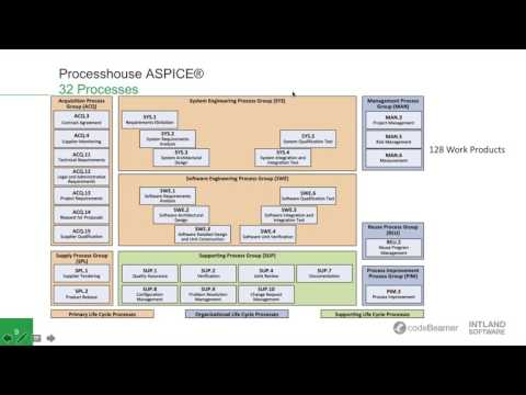 Experts Talk: ASPICE® and ISO26262 – Achieving Compliance in the Automotive Industry