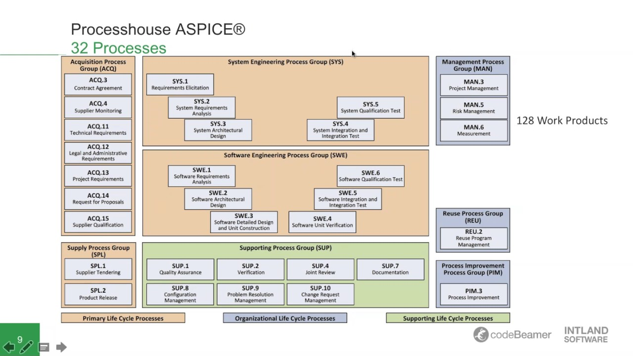 Experts Talk Aspice 174 And Iso26262 Achieving Compliance