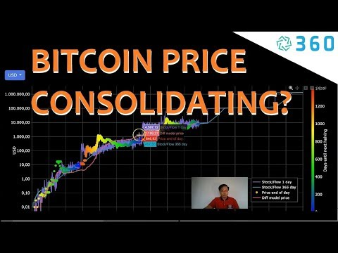 Bitcoin Price Charts - Bitcoin Price Graph Consolidating