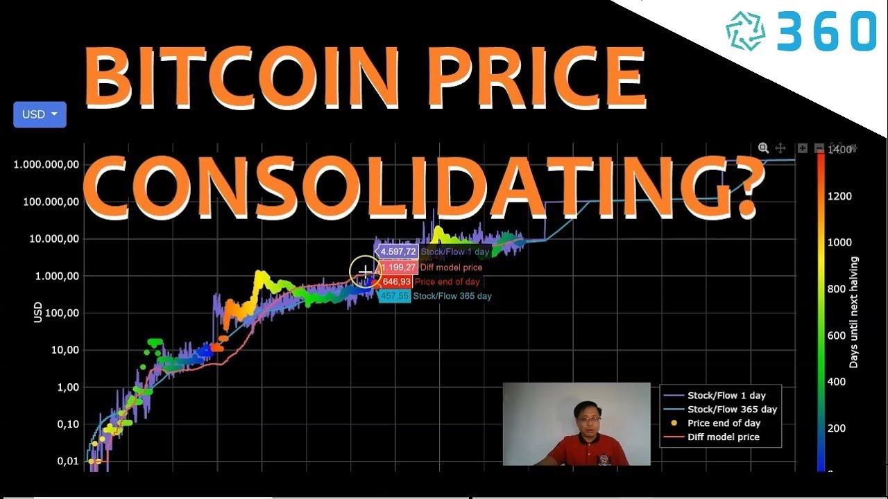 Bitcoin Price Charts – Bitcoin Price Graph consolidating