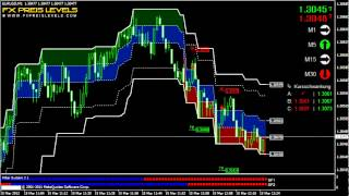 Forex Trading Indicators EUR/USD 1 Min