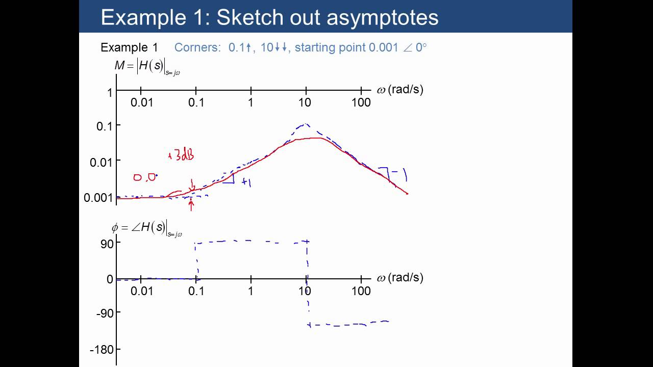 Bode plot examples youtube bode plot examples ccuart Choice Image