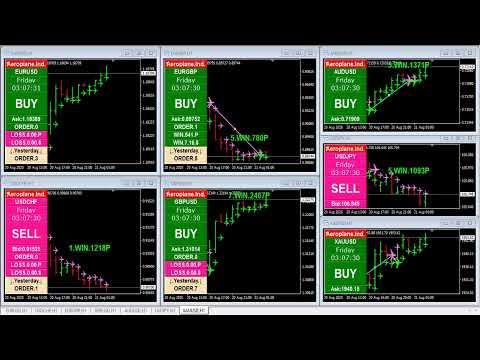 Forex Market Live Indicator Analysis, EURUSD | USDCHF | XAUUSD Live Stream
