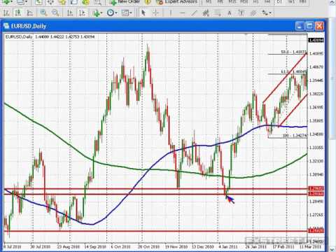 Greg M.: Measuring and trading corrections in forex/precious metals