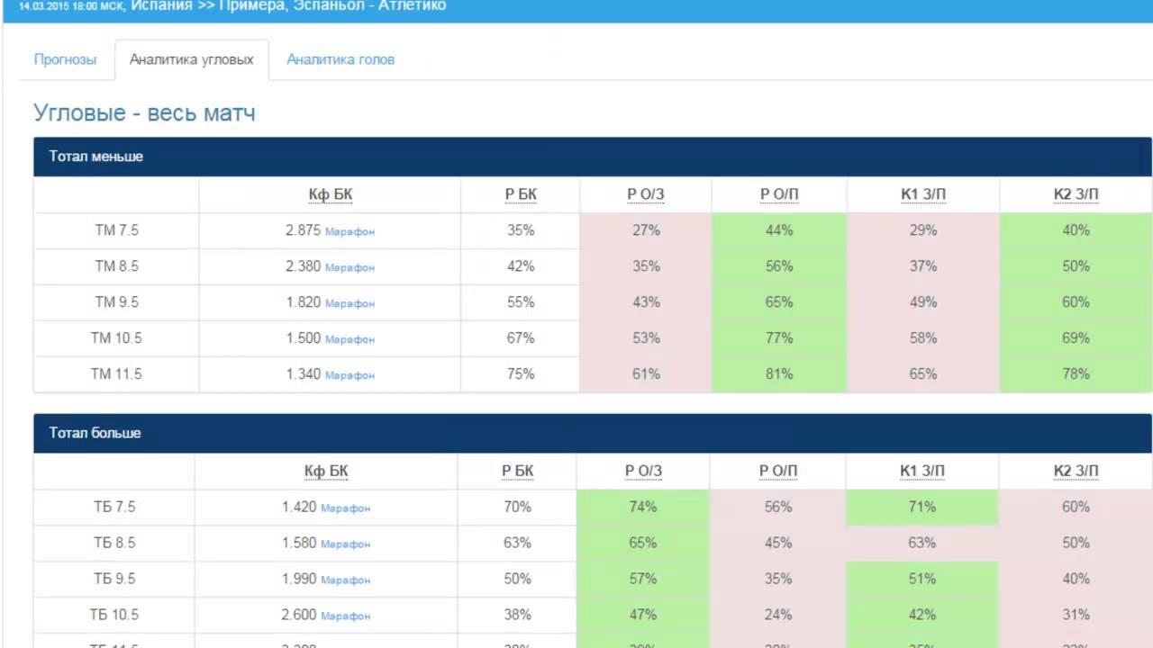 на аналитика статистика спорт прогноз