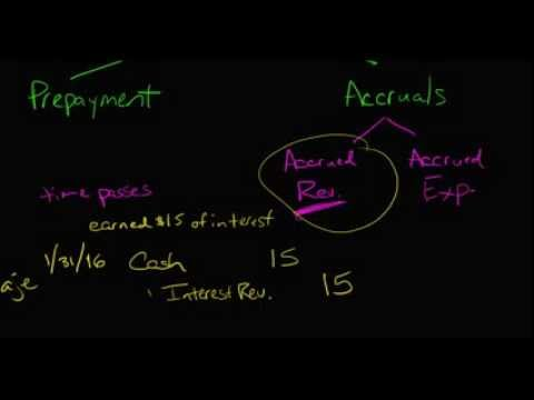 Adjusting Journal Entries (Accrual Type)