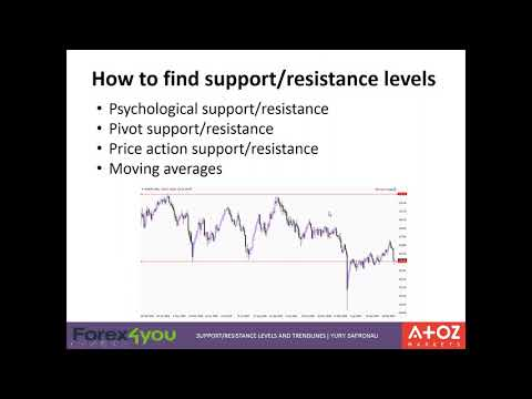 forex4you-webinar---forex-support-and-resistance