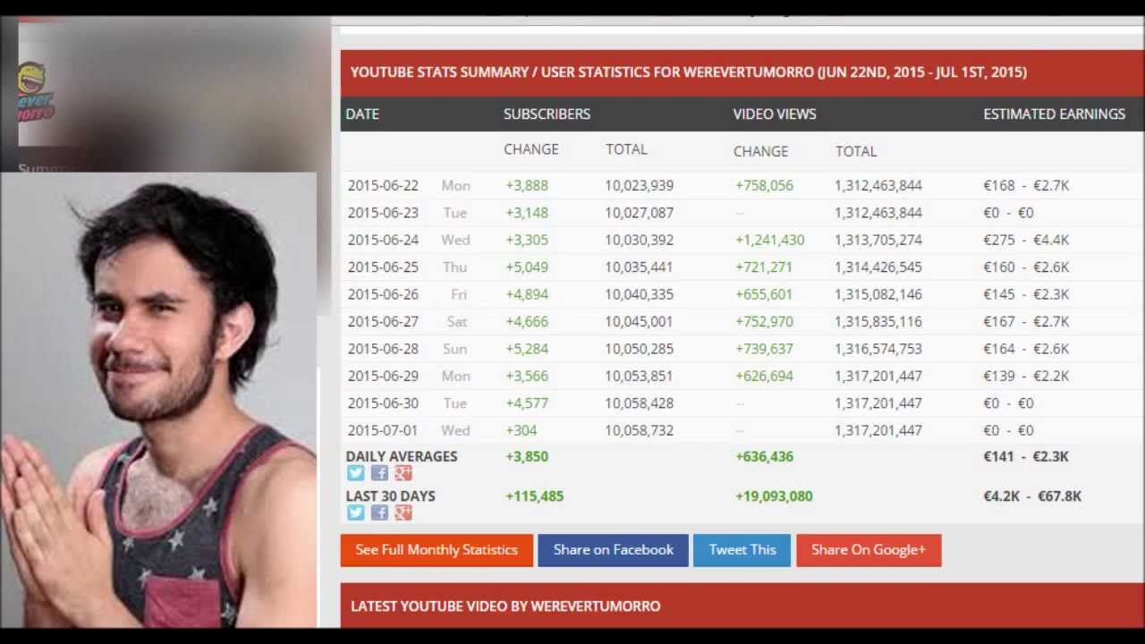 Cuanto ganan los youtubers werevertumorro el rinc n de - Cuanto se paga de plusvalia ...