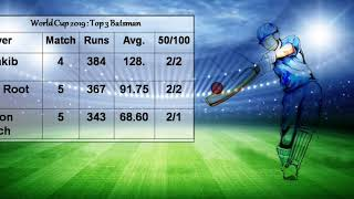 Batsman, Bowler and Team updated status in world cup 2019 thumbnail