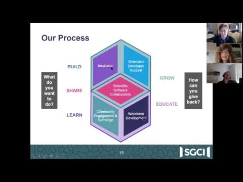 Webinar: How you can benefit from the Science Gateways Community Institute (SGCI)