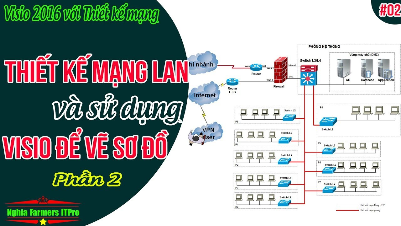 Bài 02: Thiết kế mạng LAN và sử dụng Visio 2016 vẽ sơ đồ mạng (Phần 2)