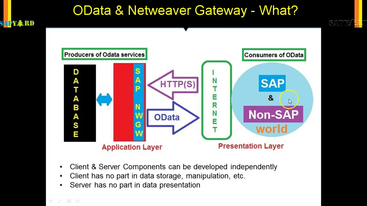 004 OData What is OData and SAP NWGW
