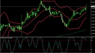 Overbought and Oversold Forex Bollinger Band Strategy - How To Trade Using Forex Strategies