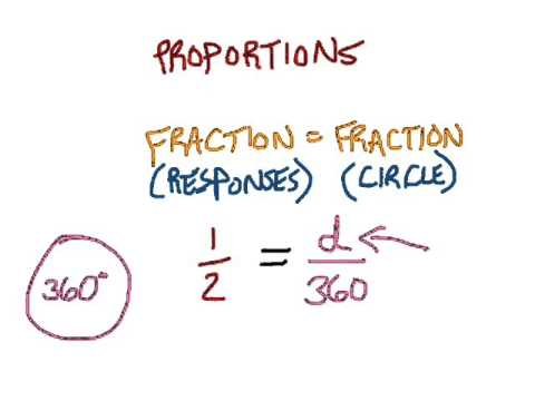 Pie Chart Proportions Video Lesson Youtube