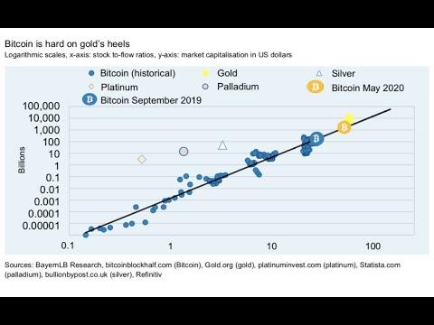 Bitcoin à 90 000$ ? Analyse du dossier de la banque BayernLB
