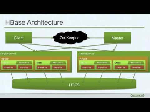 Hadoop - Just the Basics for Big Data Rookies