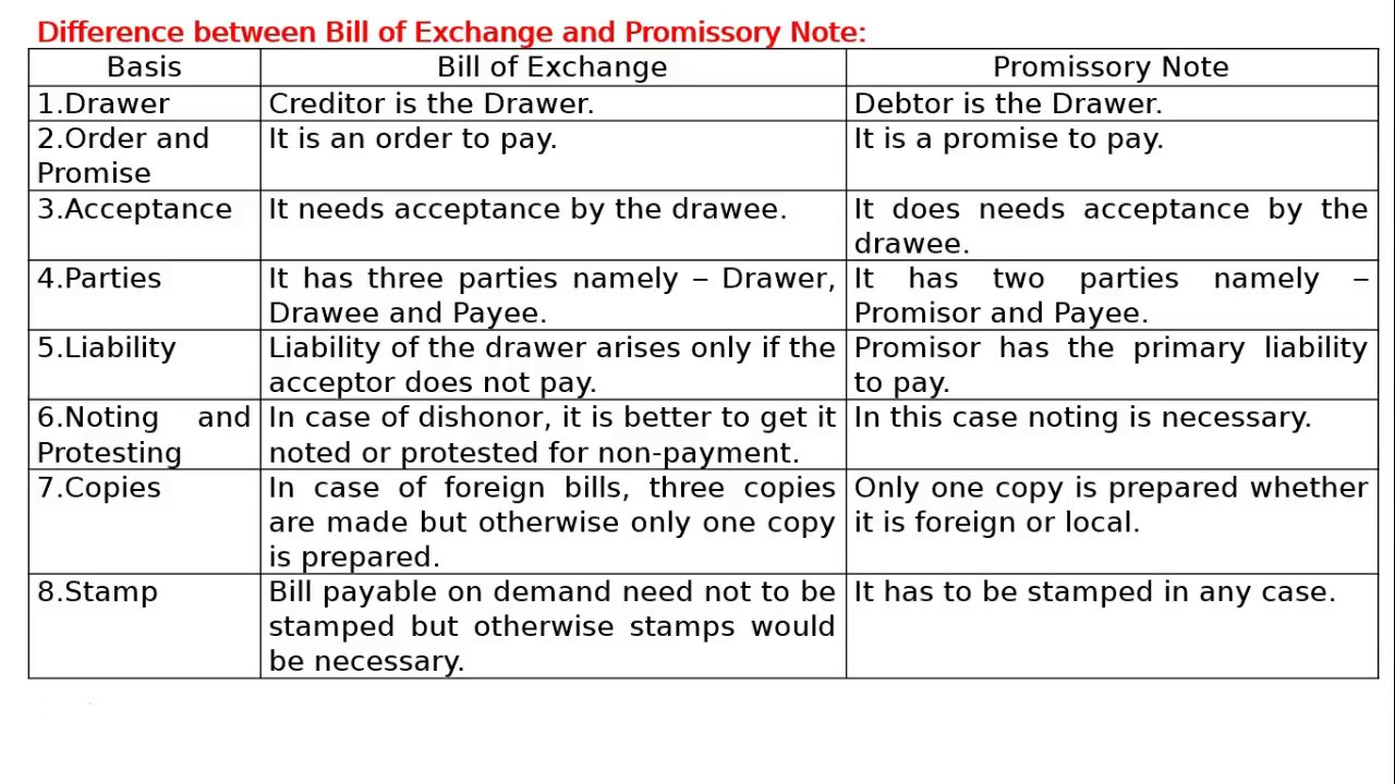 Difference between bill of exchange and promissory not youtube difference between bill of exchange and promissory not thecheapjerseys Image collections