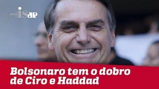 Bolsonaro tem o dobro de Ciro e Haddad no Datafolha