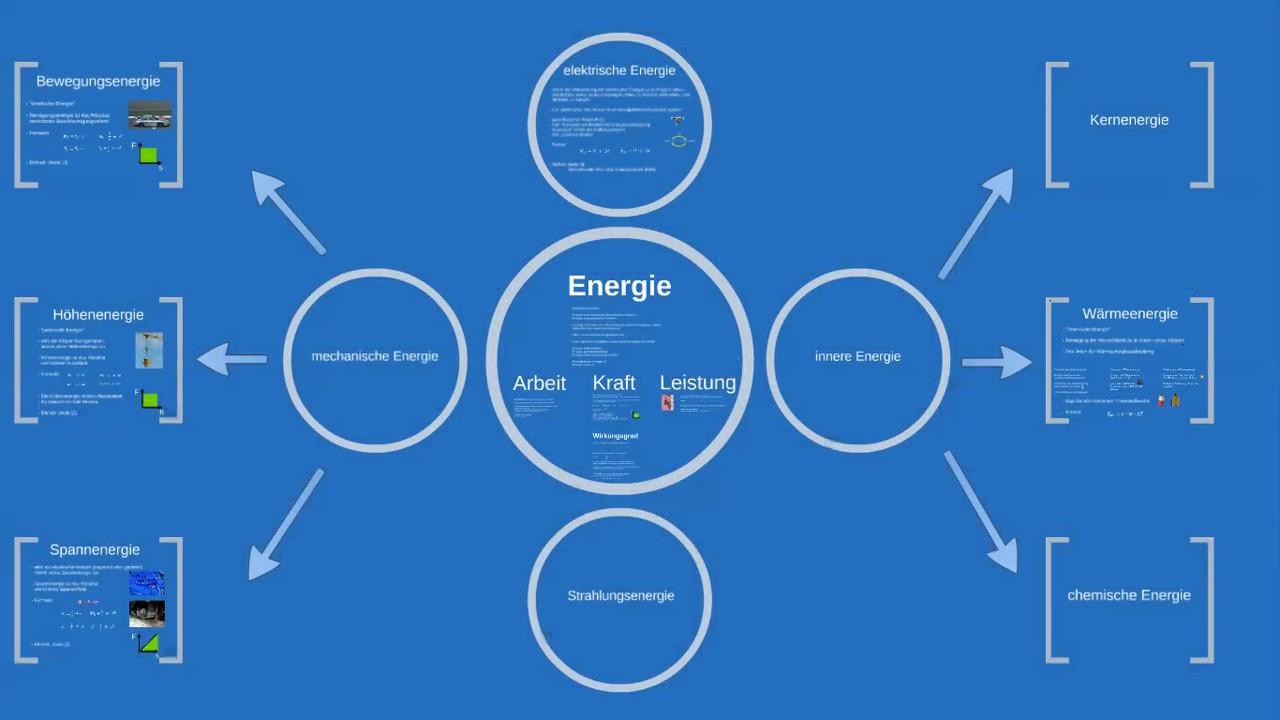 Energie - YouTube