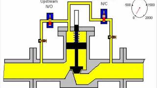 Digital Control Valve Operation DCV