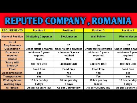 Jobs In Romania || Salary In US $ Dollars || Big Reputed Company || Gulf Expert