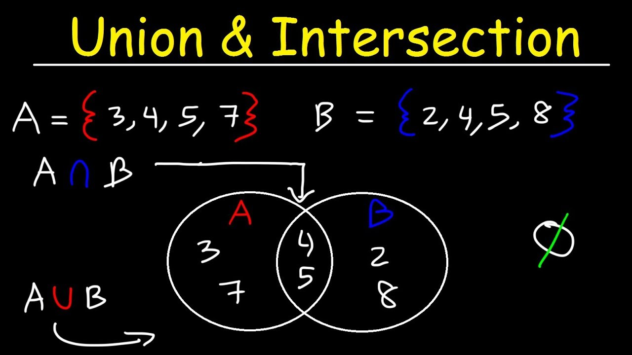 Intersection Of Sets  Union Of Sets And Venn Diagrams
