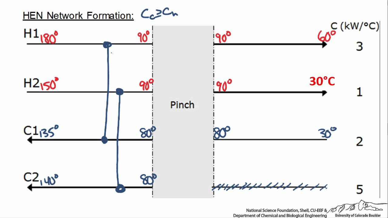 hight resolution of designing a heat exchanger network