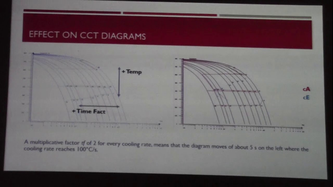 Welding Cct Diagram Trusted Wiring Diagrams The Influence Of Metallurgical Data On Residual Stresses In Led