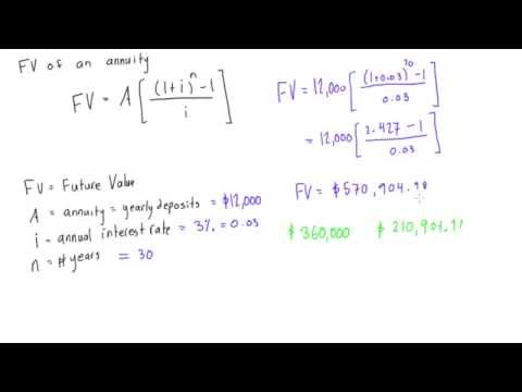 Future value (FV) of an annuity example problem