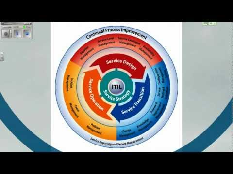 HND Project Management Methodologies