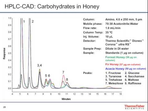 Novel HPLC Approaches for Carbohydrate Analysis in Beverages and Foods