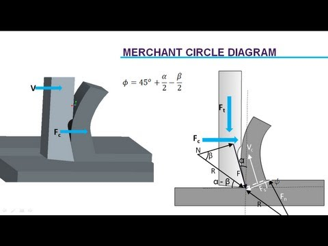 Cutting Force Analysis | Merchant's Circle Diagram
