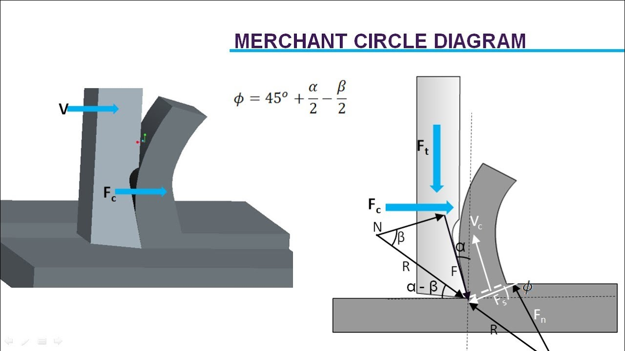 Cutting Force Analysis Merchant S Circle Diagram Youtube