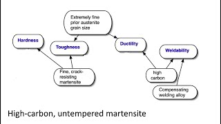 Tough, untempered, high-carbon martensite in steels